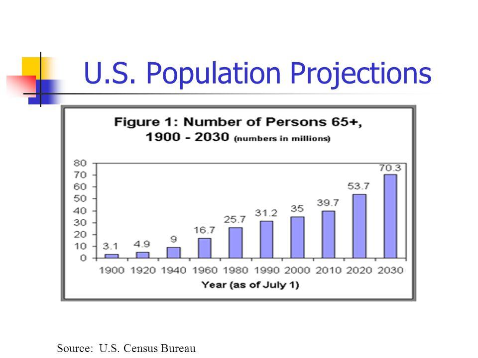 U.S. Population Projections Source: U.S. Census Bureau