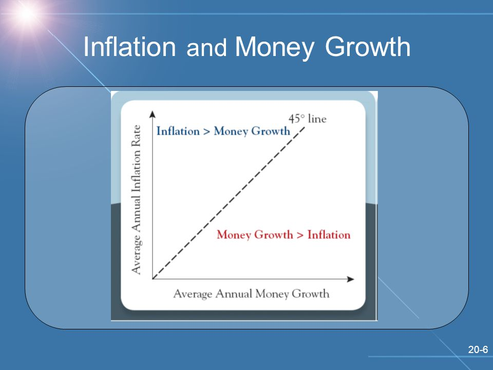 20-6 Inflation and Money Growth