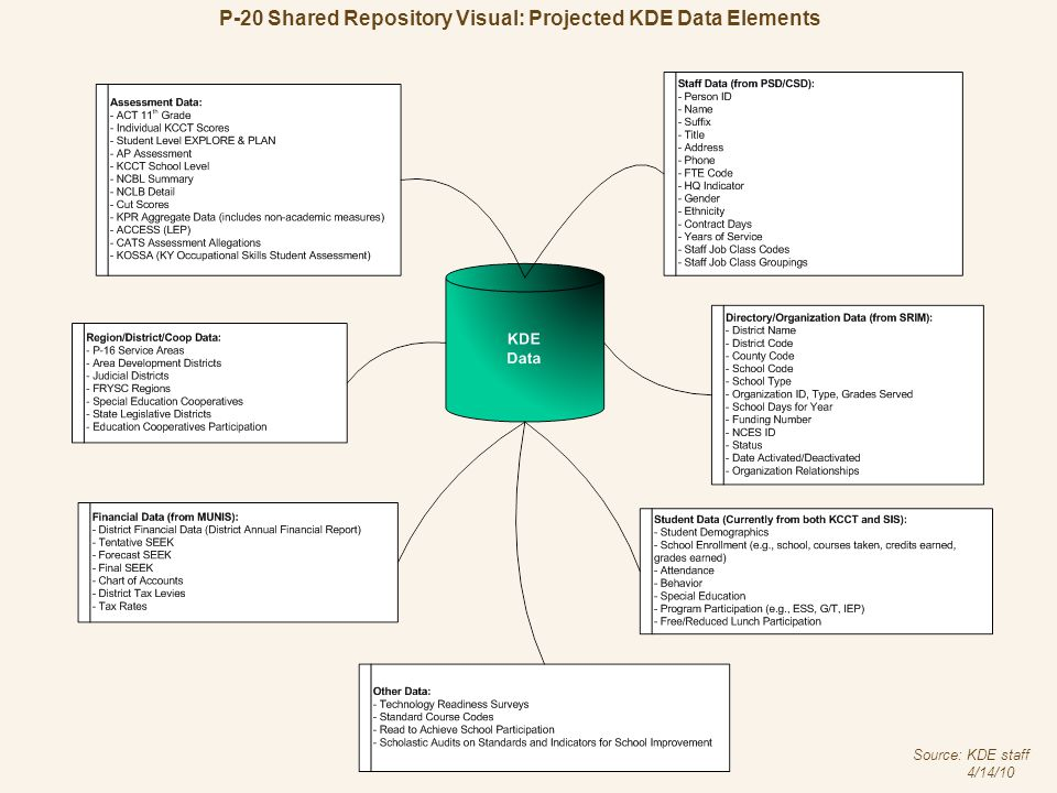 P-20 Shared Repository Visual: Projected CPE Data Elements Source: CPE staff 4/15/10