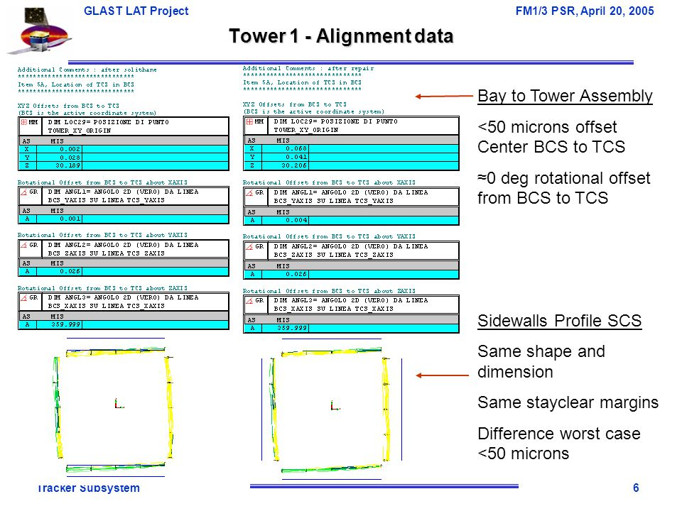 Tracker Subsystem6 GLAST LAT Project FM1/3 PSR, April 20, 2005 Tower 1 - Alignment data Bay to Tower Assembly <50 microns offset Center BCS to TCS ≈0