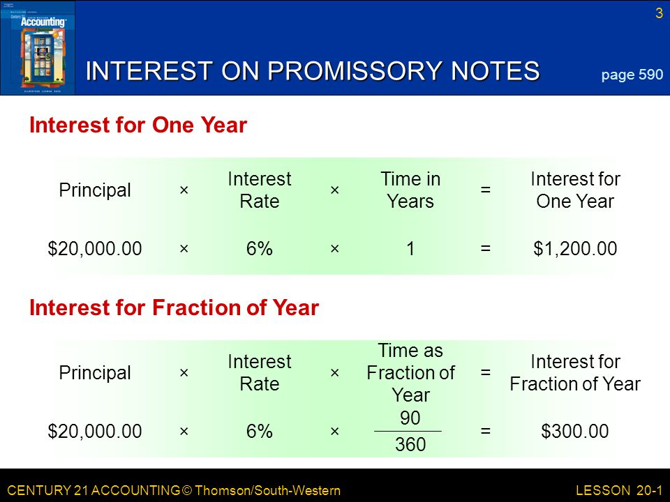 CENTURY 21 ACCOUNTING © Thomson/South-Western 3 LESSON 20-1 Interest for One Year = Time in Years × Interest Rate ×Principal INTEREST ON PROMISSORY NOTES page 590 Interest for One Year $1,200.00=1×6%×$20,000.00 Interest for Fraction of Year = Time as Fraction of Year × Interest Rate ×Principal Interest for Fraction of Year $300.00=×6%×$20,000.00 90 360