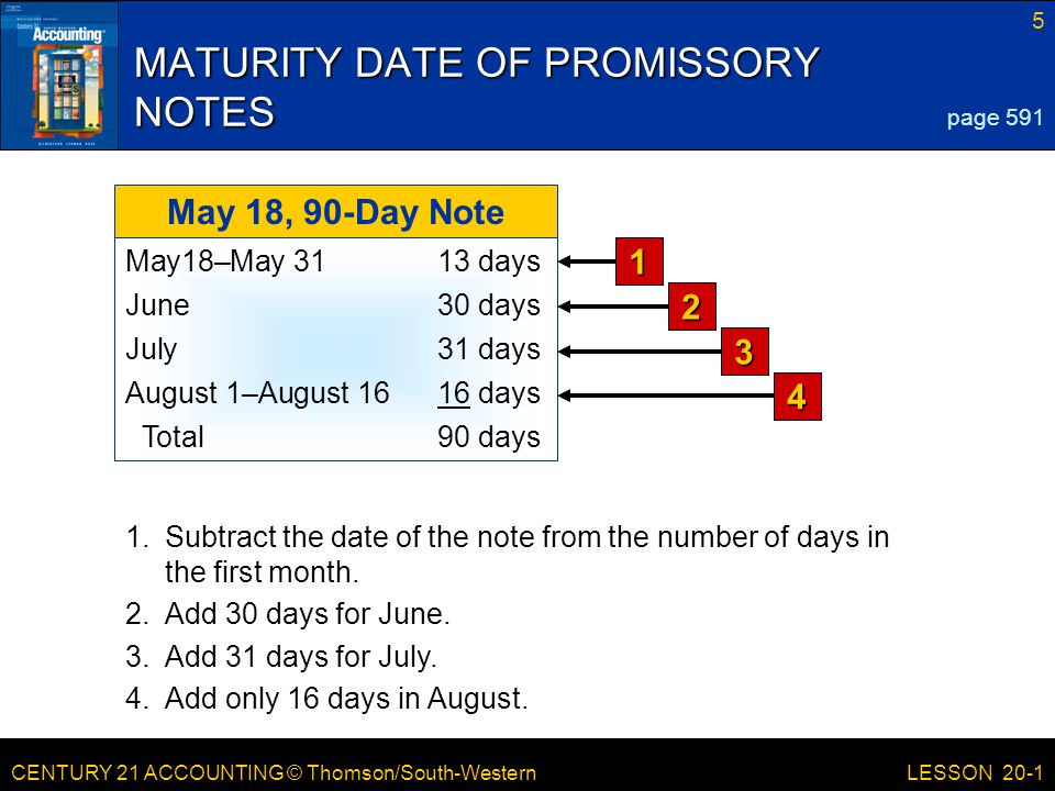 CENTURY 21 ACCOUNTING © Thomson/South-Western 5 LESSON 20-1 MATURITY DATE OF PROMISSORY NOTES page 591 May 18, 90-Day Note May18–May 3113 days June30 days July31 days August 1–August 1616 days Total90 days 3 4 1 2 1.Subtract the date of the note from the number of days in the first month.