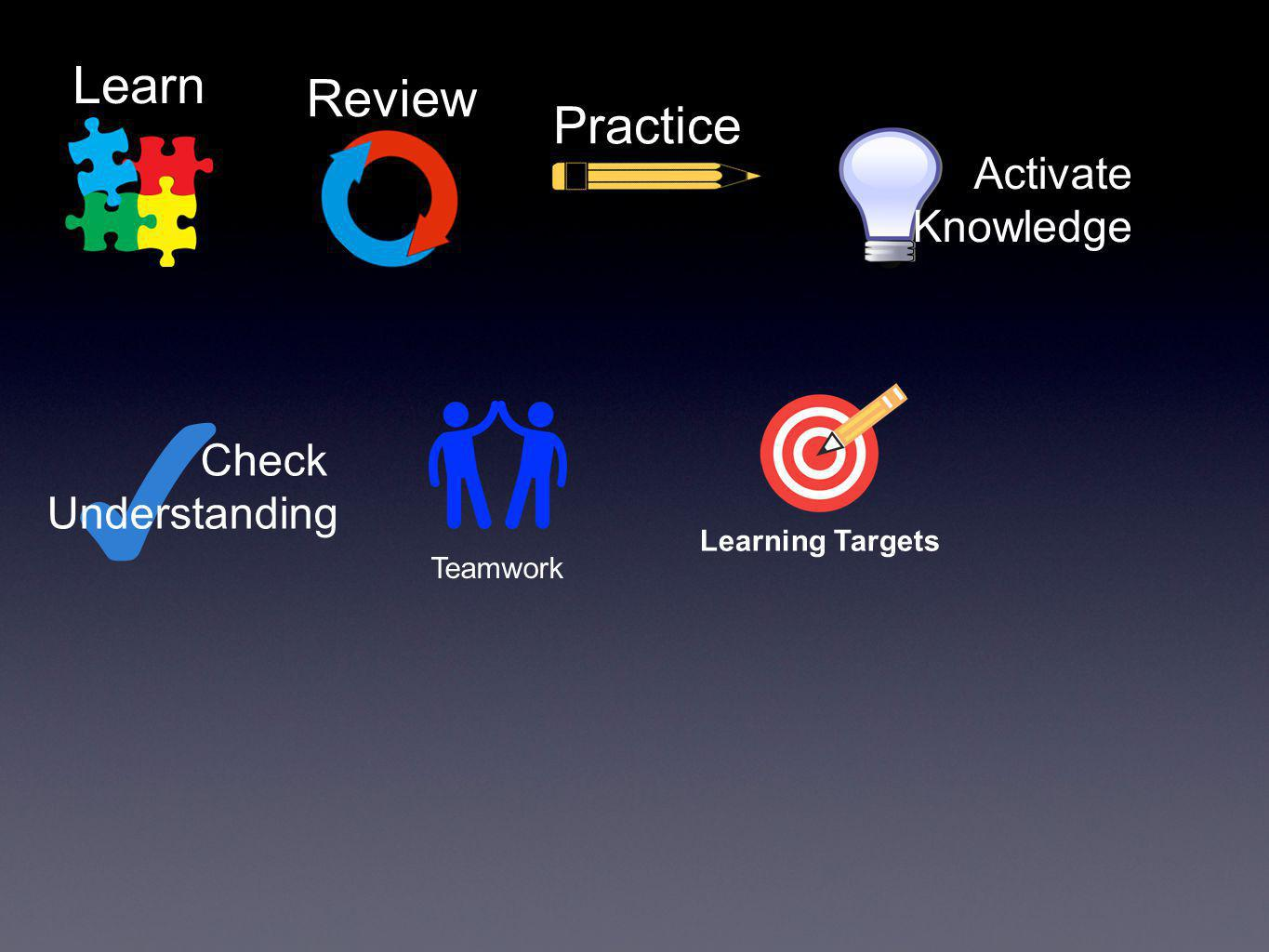 Learn Review Practice Activate Knowledge ✔ Check Understanding Teamwork Learning Targets
