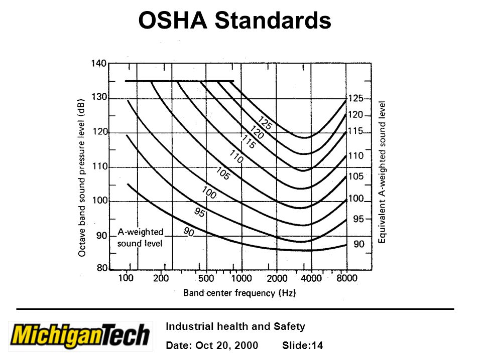 Industrial health and Safety Date: Oct 20, 2000 Slide:14 OSHA Standards