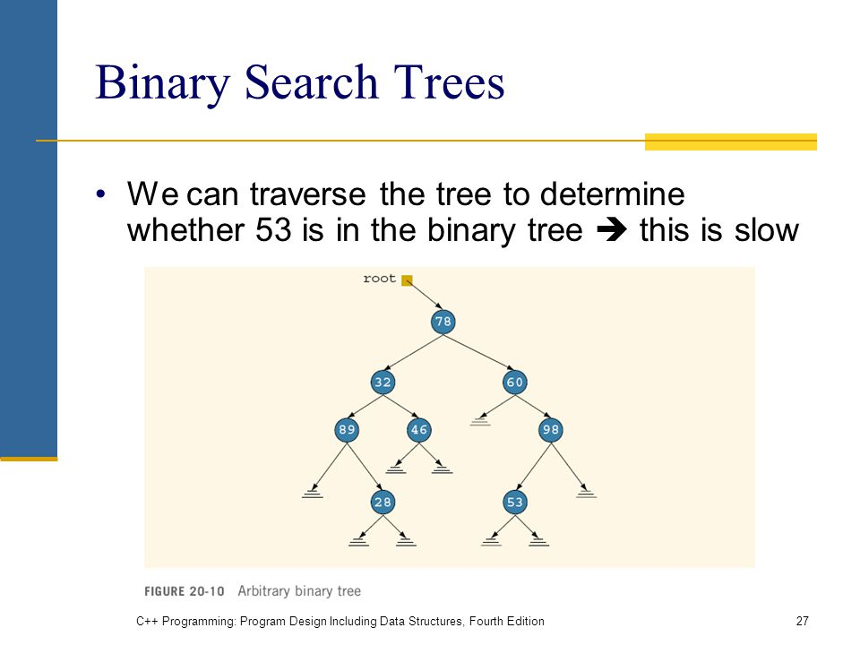 Binary Search Trees We can traverse the tree to determine whether 53 is in the binary tree  this is slow C++ Programming: Program Design Including Data Structures, Fourth Edition27