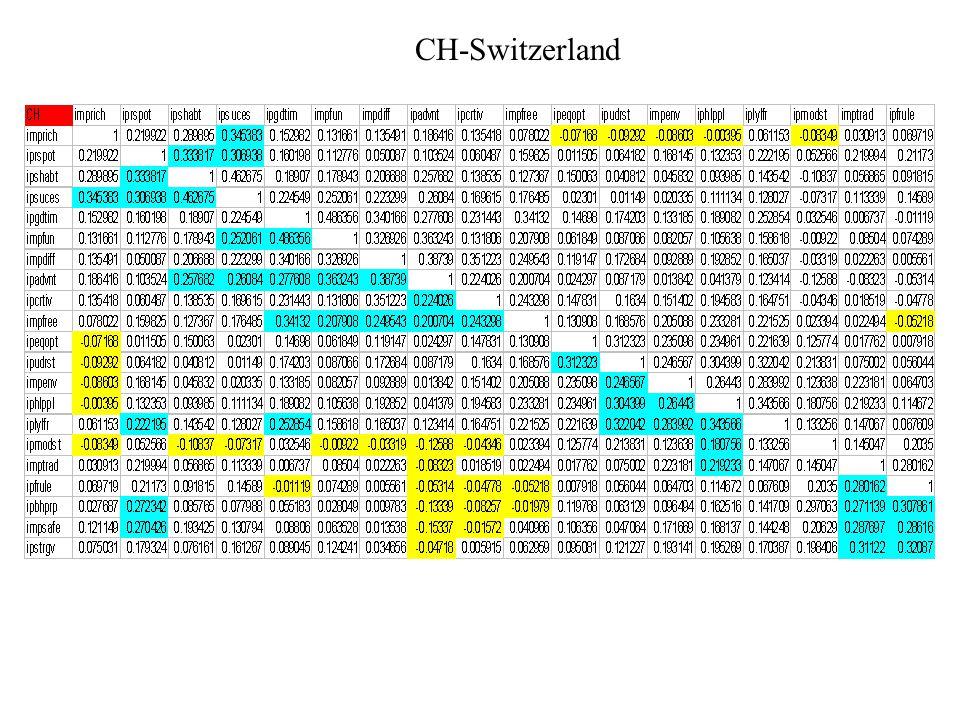 CH-Switzerland