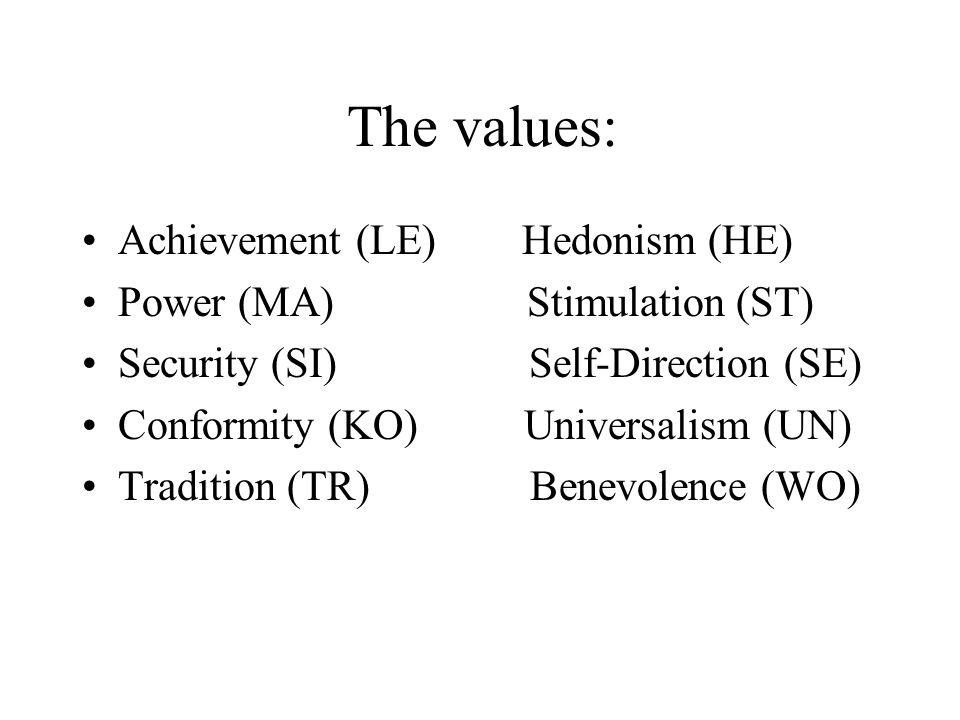 References: 1) Shalom H.Schwartz (1992).