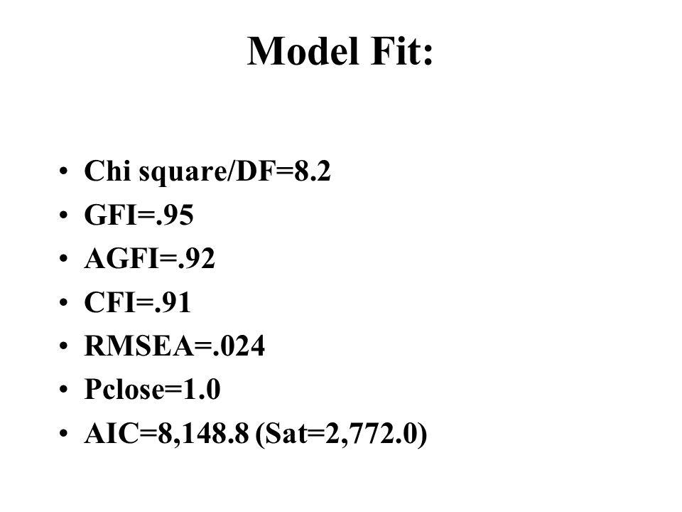 Model Fit: Chi square/DF=8.2 GFI=.95 AGFI=.92 CFI=.91 RMSEA=.024 Pclose=1.0 AIC=8,148.8 (Sat=2,772.0)