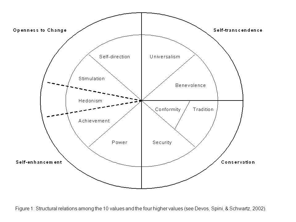 Figure 1: Structural relations among the 10 values and the four higher values (see Devos, Spini, & Schwartz, 2002).