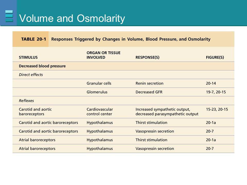 Volume and Osmolarity