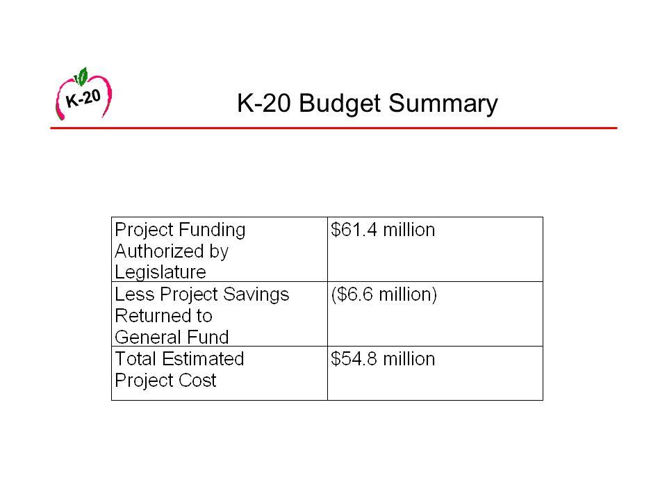 K-20 K-20 Budget Summary