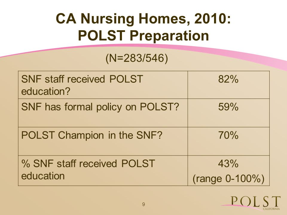 9 CA Nursing Homes, 2010: POLST Preparation SNF staff received POLST education? 82% SNF has formal policy on POLST?59% POLST Champion in the SNF?70% %