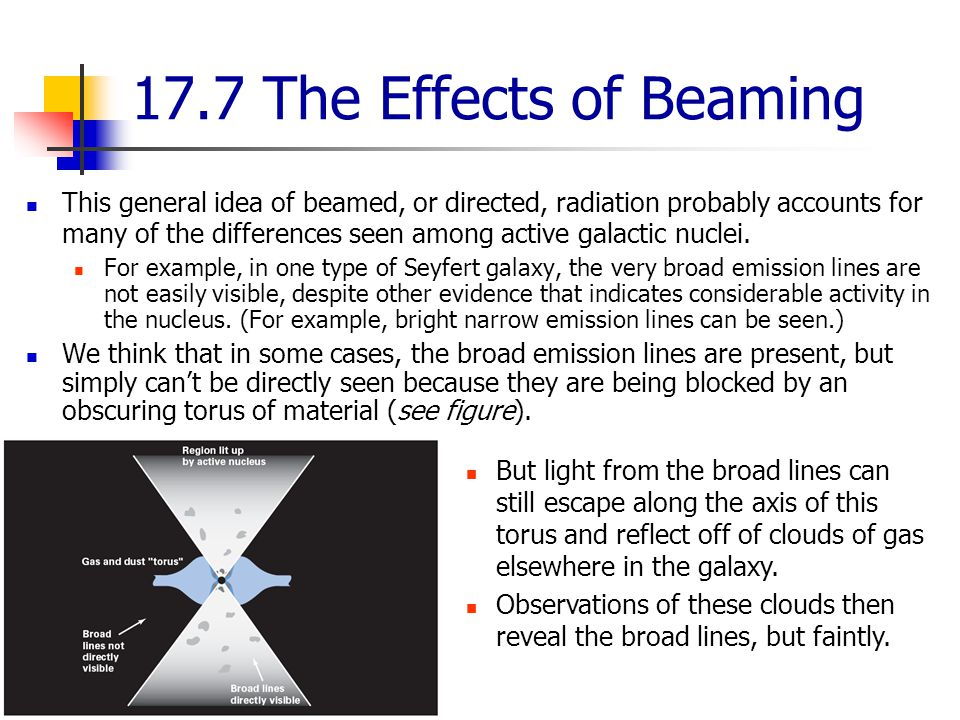 17.7 The Effects of Beaming This general idea of beamed, or directed, radiation probably accounts for many of the differences seen among active galactic nuclei.