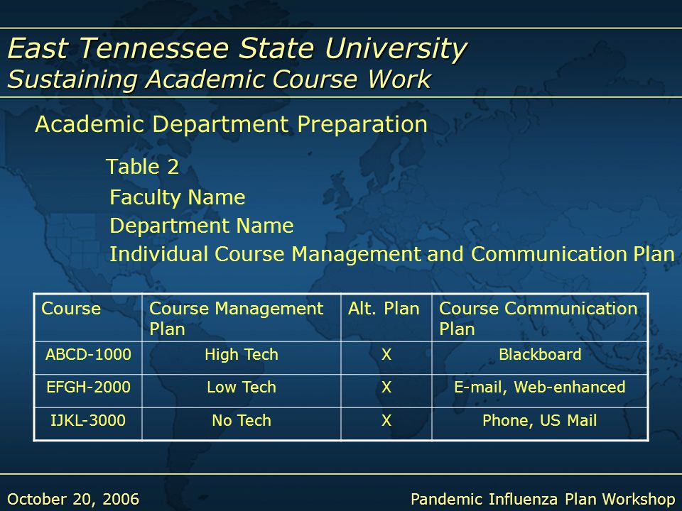 East Tennessee State University Sustaining Academic Course Work October 20, 2006Pandemic Influenza Plan Workshop Academic Department Preparation Table 2 Faculty Name Department Name Individual Course Management and Communication Plan CourseCourse Management Plan Alt.