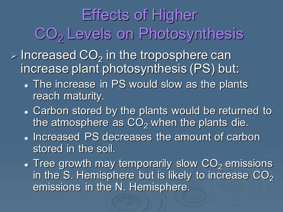Effects of Higher CO 2 Levels on Photosynthesis  Increased CO 2 in the troposphere can increase plant photosynthesis (PS) but: The increase in PS wou
