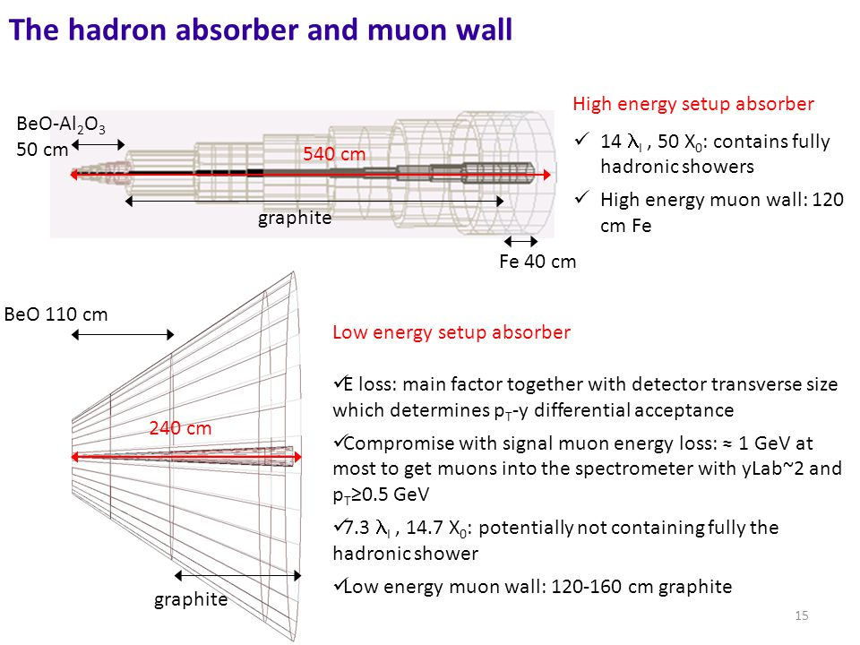15 540 cm Fe 40 cm BeO-Al 2 O 3 50 cm graphite The hadron absorber and muon wall 240 cm graphite High energy setup absorber BeO 110 cm Low energy setup absorber E loss: main factor together with detector transverse size which determines p T -y differential acceptance Compromise with signal muon energy loss: ≈ 1 GeV at most to get muons into the spectrometer with yLab~2 and p T ≥0.5 GeV 7.3 I, 14.7 X 0 : potentially not containing fully the hadronic shower Low energy muon wall: 120-160 cm graphite 14 I, 50 X 0 : contains fully hadronic showers High energy muon wall: 120 cm Fe