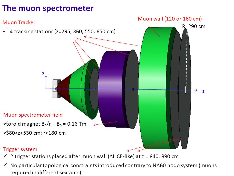 The muon spectrometer Muon Tracker 4 tracking stations (z=295, 360, 550, 650 cm) Trigger system 2 trigger stations placed after muon wall (ALICE-like) at z = 840, 890 cm No particular topological constraints introduced contrary to NA60 hodo system (muons required in different sextants) z x R=290 cm Muon wall (120 or 160 cm) Muon spectrometer field toroid magnet B 0 /r – B 0 = 0.16 Tm 380<z<530 cm; r<180 cm