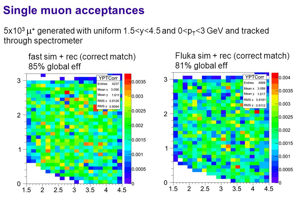 Single muon acceptances 5x10 3  + generated with uniform 1.5<y<4.5 and 0<p T <3 GeV and tracked through spectrometer ++ -- fast sim + rec (correct match) 85% global eff Fluka sim + rec (correct match) 81% global eff