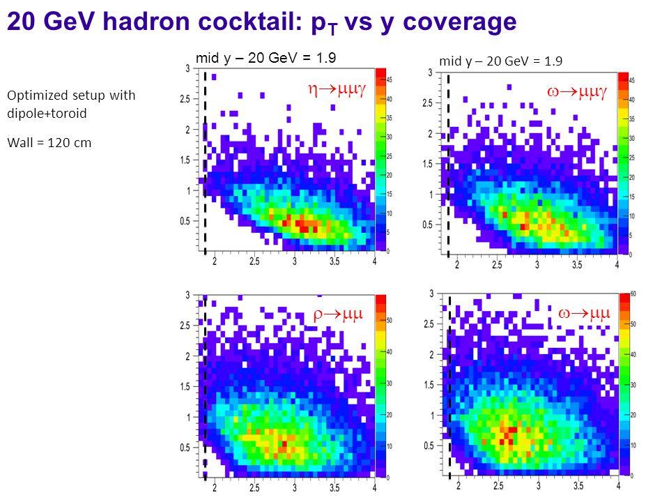     20 GeV hadron cocktail: p T vs y coverage mid y – 20 GeV = 1.9 Optimized setup with dipole+toroid Wall = 120 cm