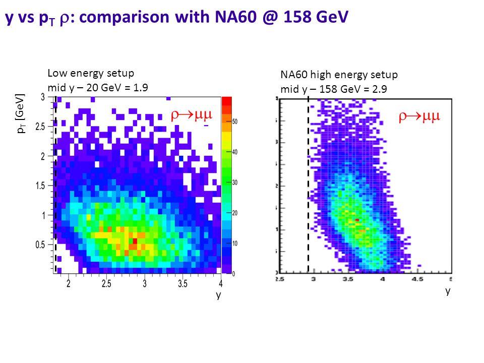 y vs p T  : comparison with NA60 @ 158 GeV  Low energy setup mid y – 20 GeV = 1.9 NA60 high energy setup mid y – 158 GeV = 2.9  p T [GeV] y y