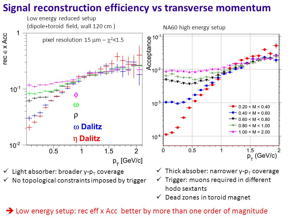 Signal reconstruction efficiency vs transverse momentum pixel resolution 15  m –  2 <1.5 Light absorber: broader y-p T coverage No topological constraints imposed by trigger Thick absober: narrower y-p T coverage Trigger: muons required in different hodo sextants Dead zones in toroid magnet  Low energy setup: rec eff x Acc better by more than one order of magnitude NA60 high energy setup Low energy reduced setup (dipole+toroid field, wall 120 cm )