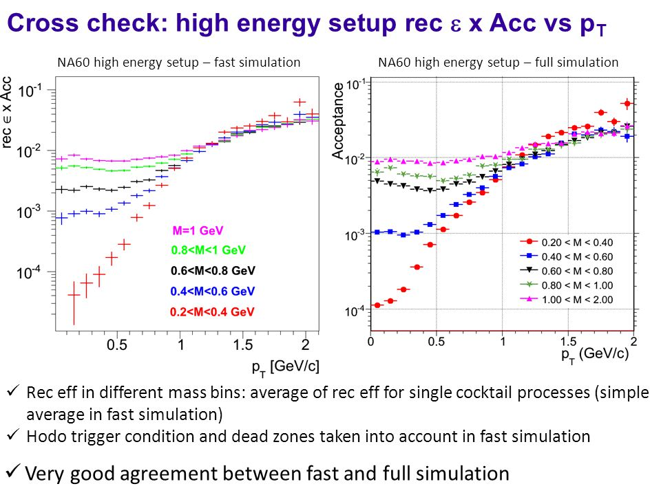 Very good agreement between fast and full simulation NA60 high energy setup – full simulation NA60 high energy setup – fast simulation Rec eff in different mass bins: average of rec eff for single cocktail processes (simple average in fast simulation) Hodo trigger condition and dead zones taken into account in fast simulation Cross check: high energy setup rec  x Acc vs p T