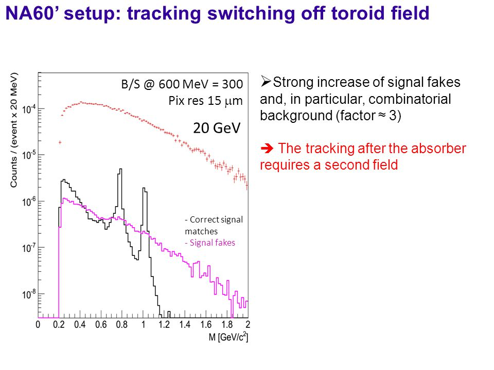 NA60' setup: tracking switching off toroid field B/S @ 600 MeV = 300 Pix res 15  m 20 GeV - Correct signal matches - Signal fakes  Strong increase of signal fakes and, in particular, combinatorial background (factor ≈ 3)  The tracking after the absorber requires a second field