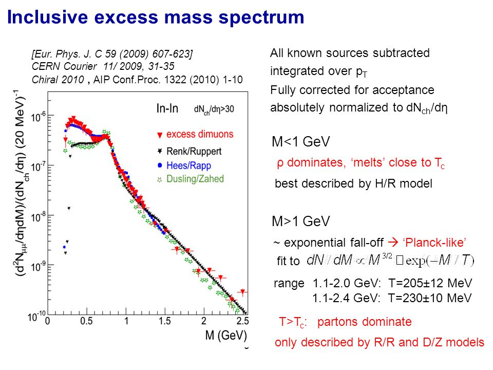 5 [Eur. Phys. J. C 59 (2009) 607-623] CERN Courier 11/ 2009, 31-35 Chiral 2010, AIP Conf.Proc.
