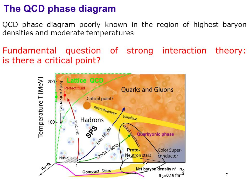 7 SPS QCD phase diagram poorly known in the region of highest baryon densities and moderate temperatures Fundamental question of strong interaction theory: is there a critical point.