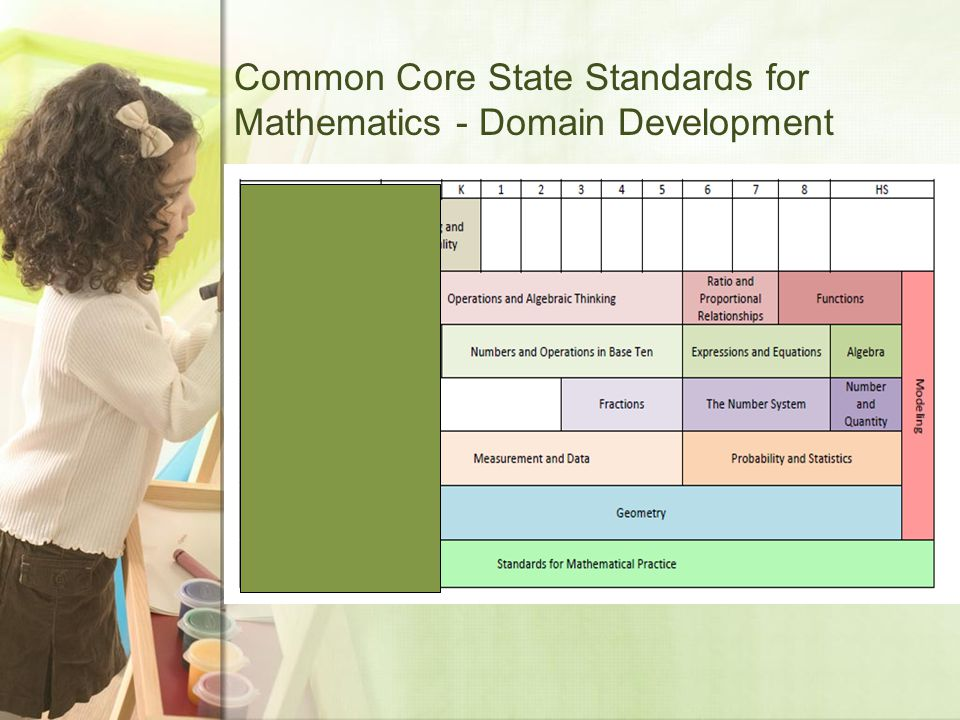Common Core State Standards for Mathematics - Domain Development