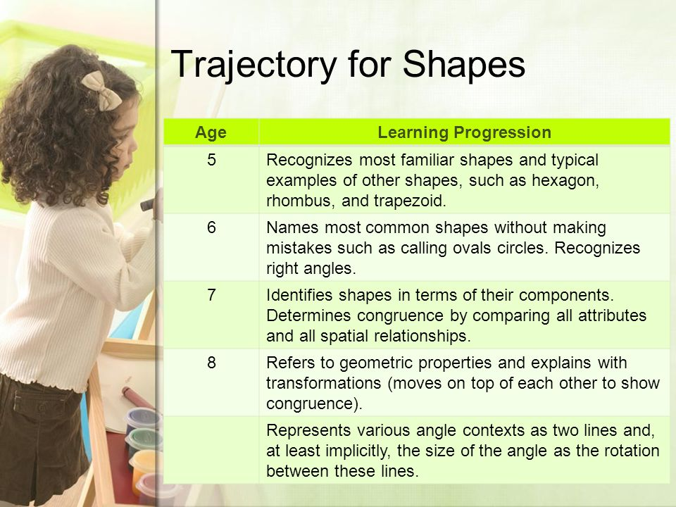Trajectory for Shapes AgeLearning Progression 5Recognizes most familiar shapes and typical examples of other shapes, such as hexagon, rhombus, and trapezoid.