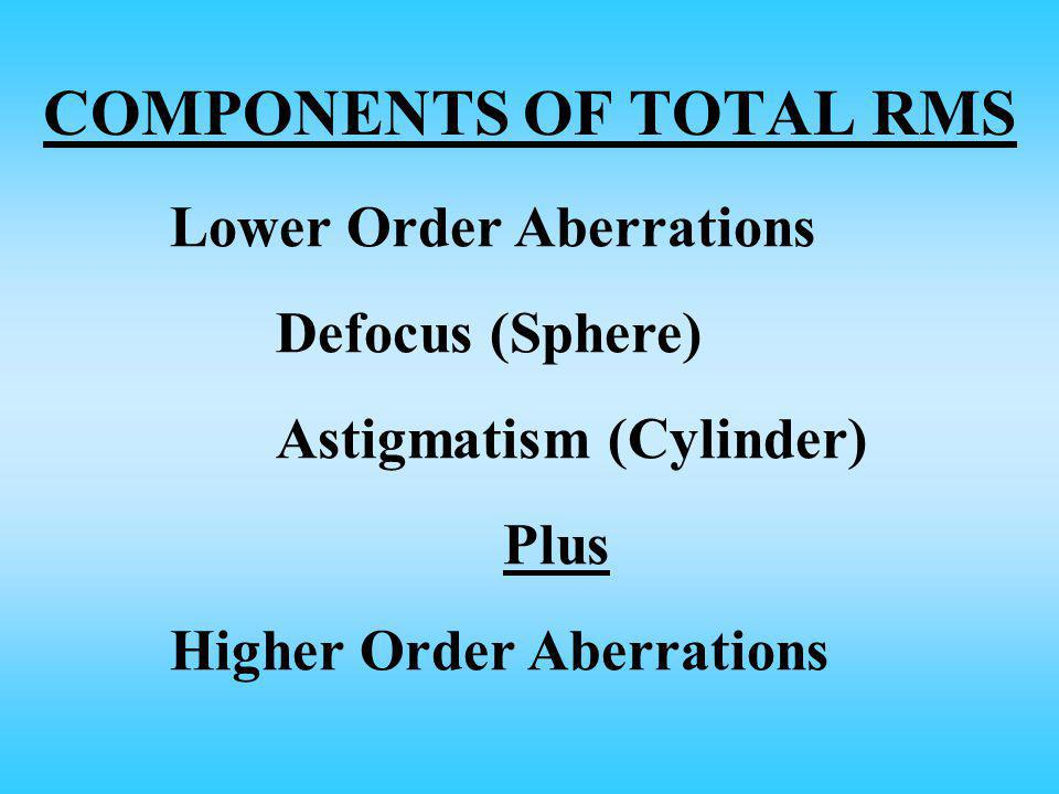 COMPONENTS OF TOTAL RMS Lower Order Aberrations Defocus (Sphere) Astigmatism (Cylinder) Plus Higher Order Aberrations