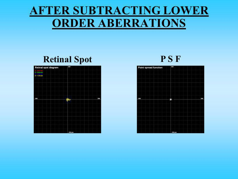 AFTER SUBTRACTING LOWER ORDER ABERRATIONS Retinal Spot P S F
