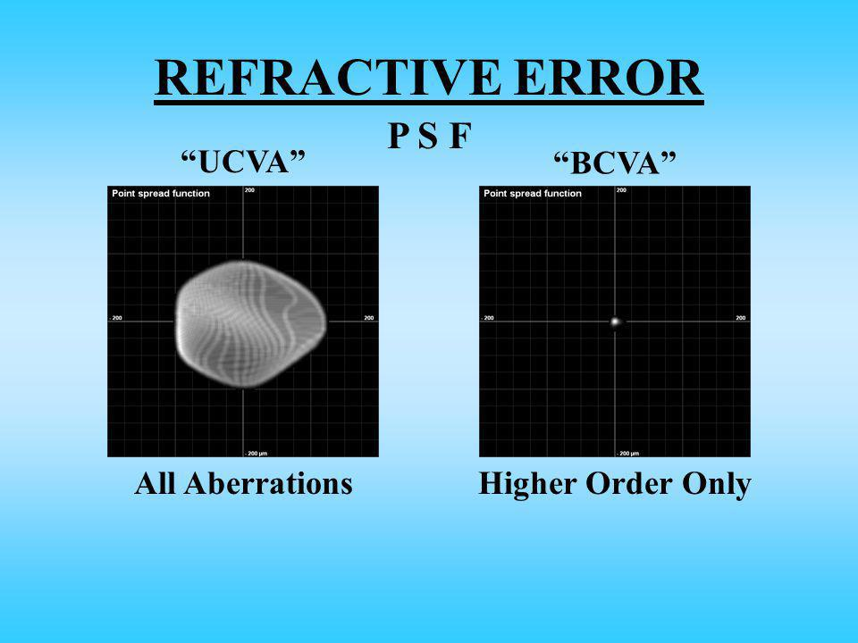 REFRACTIVE ERROR UCVA BCVA All AberrationsHigher Order Only P S F