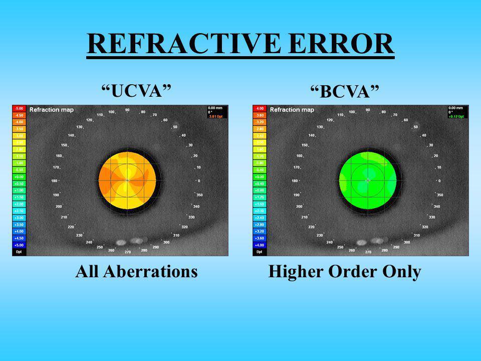 REFRACTIVE ERROR UCVA BCVA All AberrationsHigher Order Only
