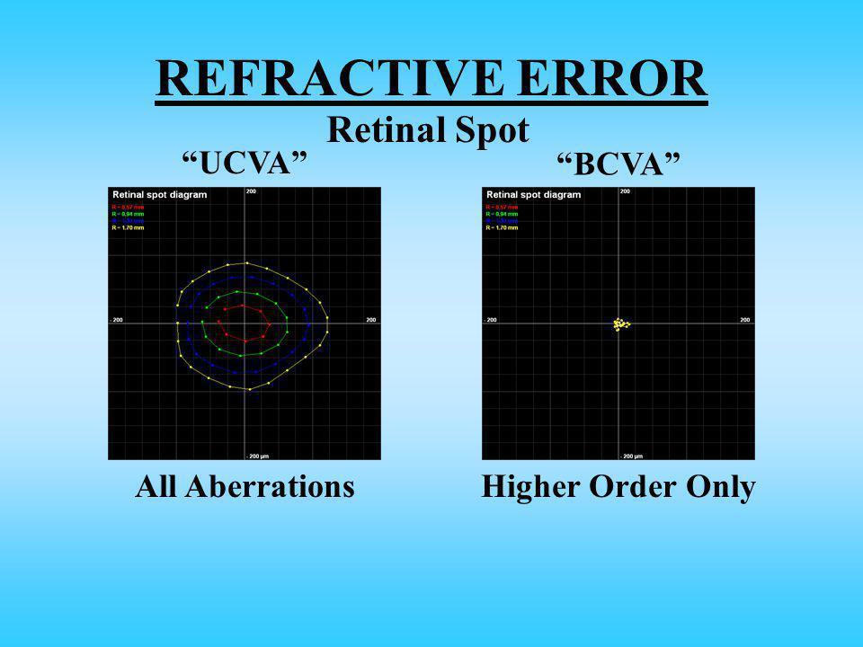 REFRACTIVE ERROR UCVA BCVA All AberrationsHigher Order Only Retinal Spot