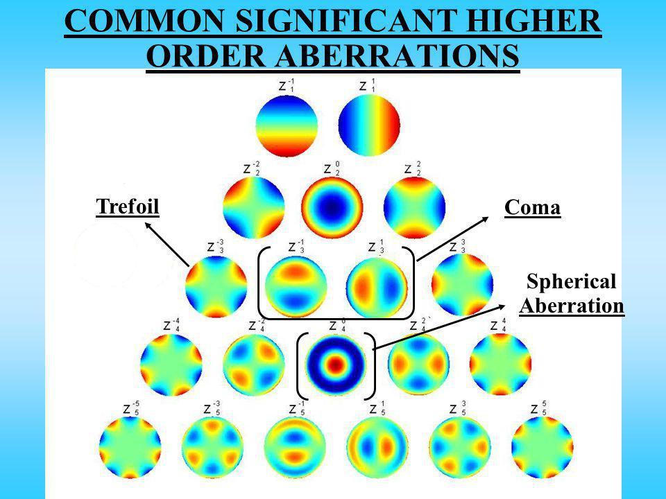 COMMON SIGNIFICANT HIGHER ORDER ABERRATIONS Coma Spherical Aberration Trefoil