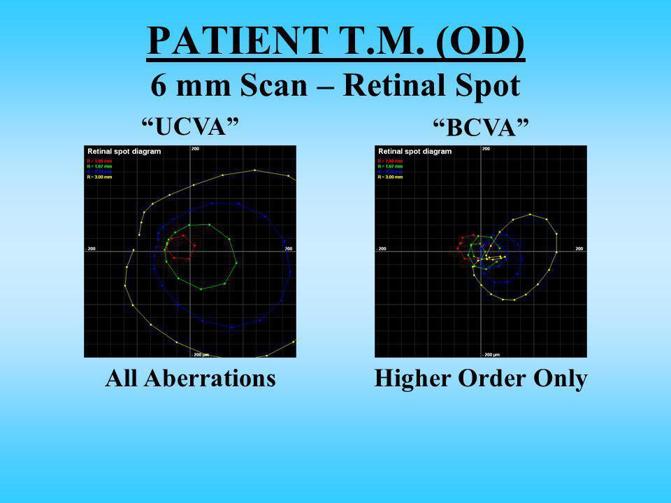 UCVA BCVA All AberrationsHigher Order Only PATIENT T.M. (OD) 6 mm Scan – Retinal Spot