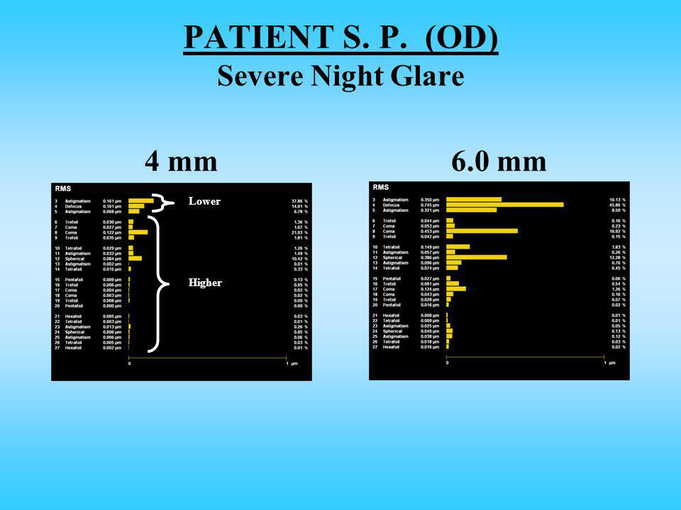 4 mm6.0 mm PATIENT S. P. (OD) Severe Night Glare Lower Higher