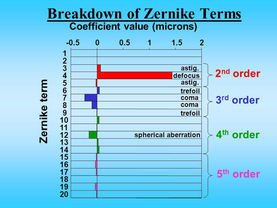 Breakdown of Zernike Terms -0.500.511.52 1 2 3 4 5 6 7 8 9 10 11 12 13 14 15 16 17 18 19 20 Zernike term Coefficient value (microns) astig.