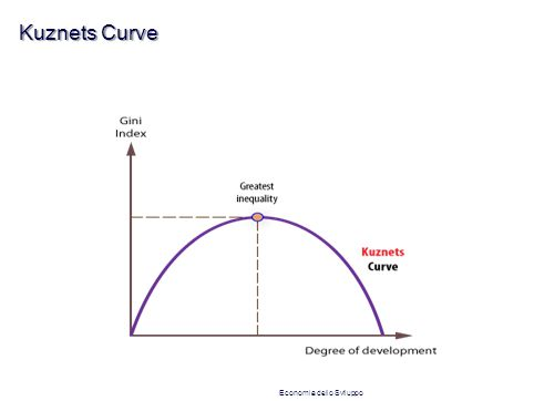 Kuznets Curve Economia dello Sviluppo