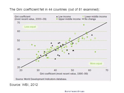 The Gini coefficient fell in 44 countries (out of 81 examined): Source: WBI, 2012 Economia dello Sviluppo