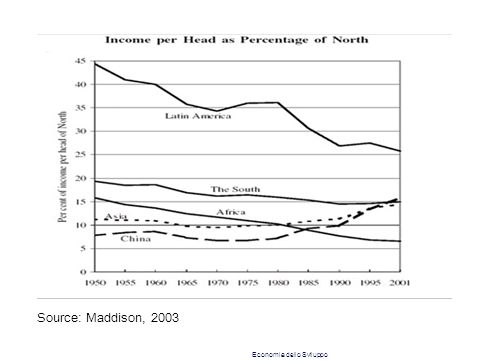 Source: Maddison, 2003 Economia dello Sviluppo