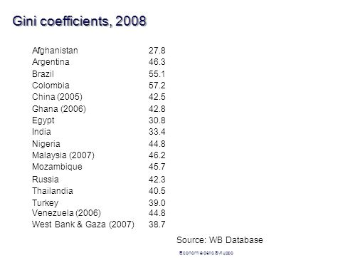 Gini coefficients, 2008 Afghanistan27.8 Argentina46.3 Brazil55.1 Colombia57.2 China (2005)42.5 Ghana (2006)42.8 Egypt30.8 India33.4 Nigeria44.8 Malays