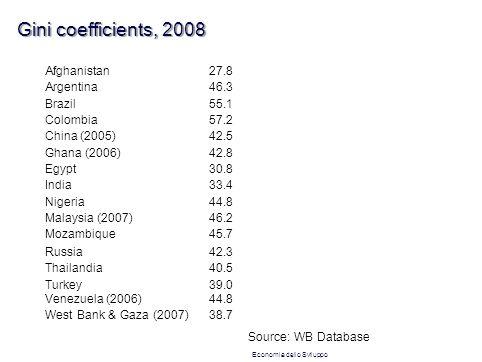 Gini coefficients, 2008 Afghanistan27.8 Argentina46.3 Brazil55.1 Colombia57.2 China (2005)42.5 Ghana (2006)42.8 Egypt30.8 India33.4 Nigeria44.8 Malaysia (2007)46.2 Mozambique45.7 Russia42.3 Thailandia40.5 Turkey39.0 Venezuela (2006)44.8 West Bank & Gaza (2007)38.7 Source: WB Database Economia dello Sviluppo