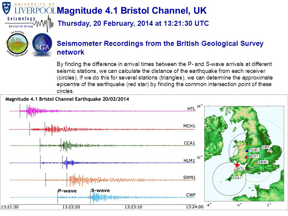 Seismometer Recordings from the British Geological Survey network By finding the difference in arrival times between the P- and S-wave arrivals at different seismic stations, we can calculate the distance of the earthquake from each receiver (circles).