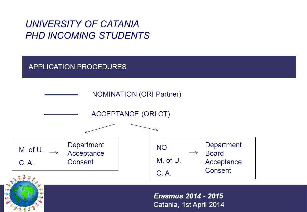 International Relations Office Università degli Studi di Catania APPLICATION PROCEDURES UNIVERSITY OF CATANIA PHD INCOMING STUDENTS Erasmus 2014 - 2015 Catania, 1st April 2014 NOMINATION (ORI Partner) ACCEPTANCE (ORI CT) M.