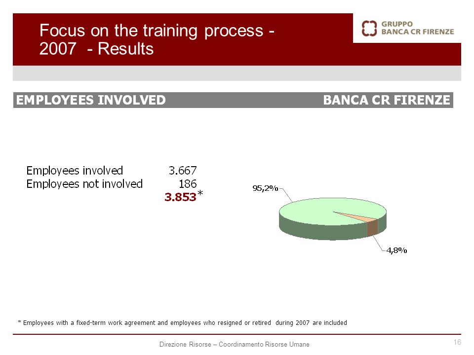 16 Direzione Risorse – Coordinamento Risorse Umane Focus on the training process - 2007 - Results * Employees with a fixed-term work agreement and employees who resigned or retired during 2007 are included *