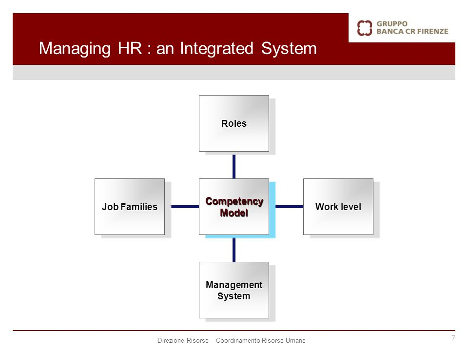 7 Direzione Risorse – Coordinamento Risorse Umane Managing HR : an Integrated System Competency Model Roles Work level Management System Job Families