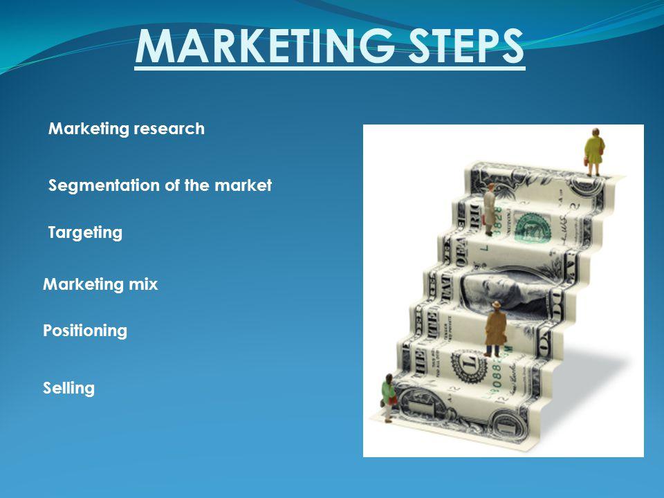 MARKETING STEPS Marketing research Segmentation of the market Targeting Marketing mix Positioning Selling